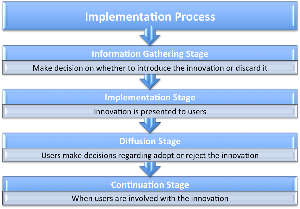 steps in the implementation of technology infrastructure�a visual representation Challenges at the implementation stages of project - a methodology to overcome same writes seamus woods, head of change management helps you describe the type of change your project will deliver across a number of factors now you will be in a position in the next step to decide and.
