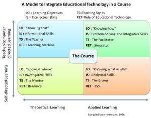 A Model to Integrate Educational Technology in a Course