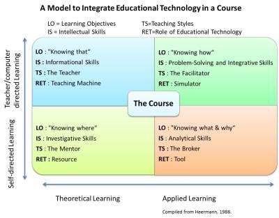 Technology Integration Model