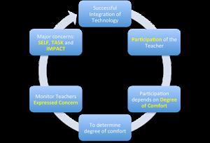 Successful Technology Integration