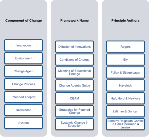 Educational_Change_Models