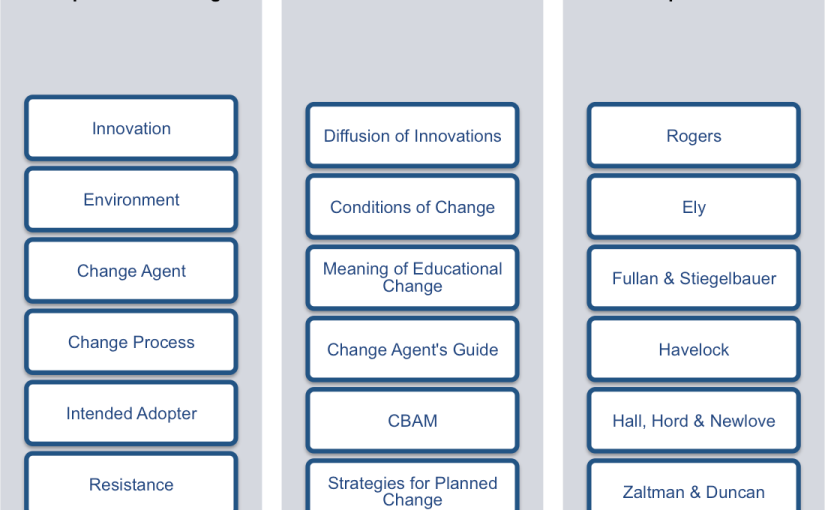 Educational Change Models